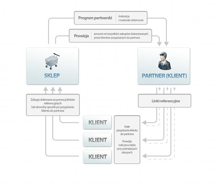 Program partnerski - Schemat działania